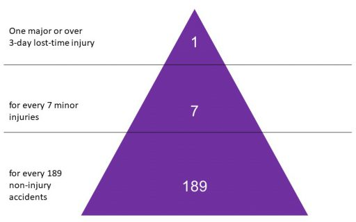 HSE accident triangle